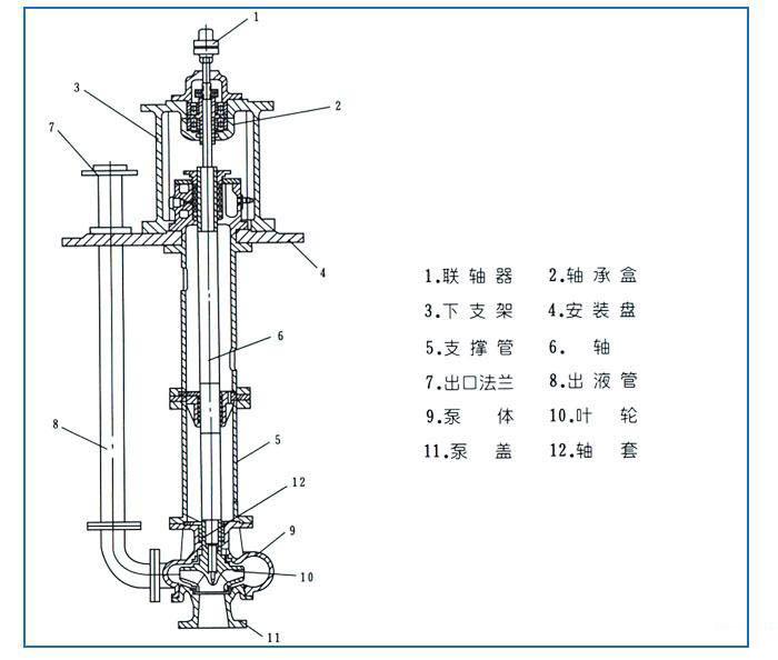 fy系列液下泵结构图